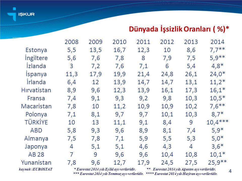 Dünyada İşsizlik Oranları ( %)*