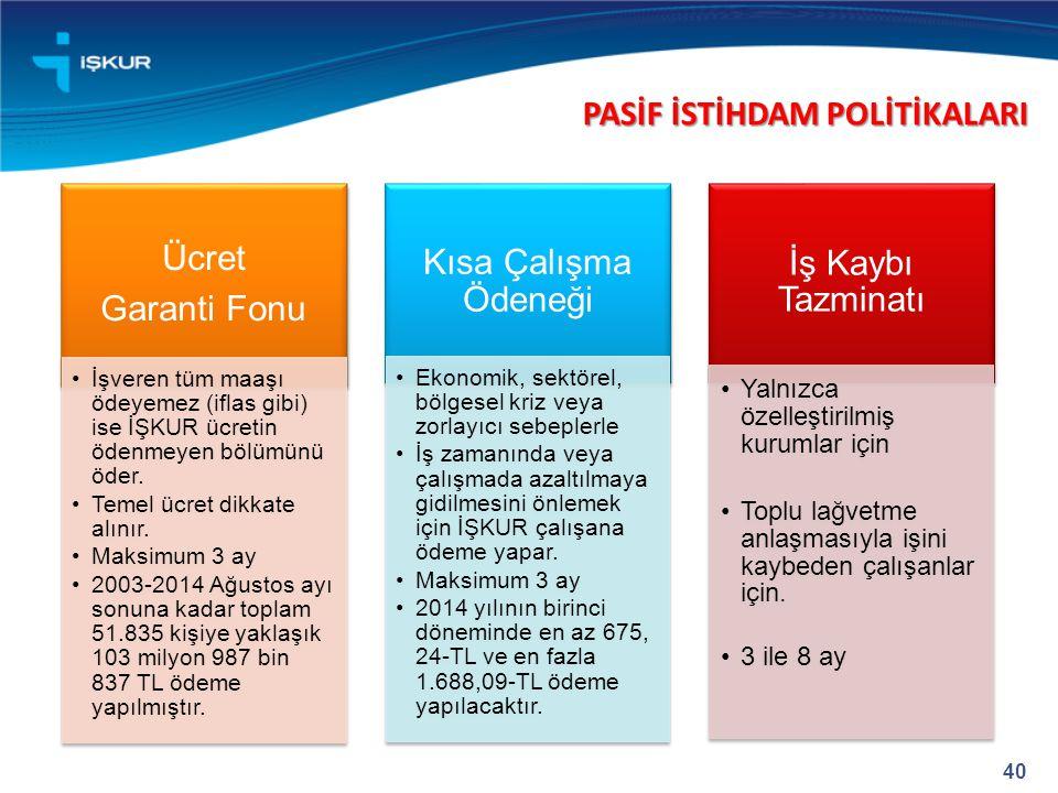 PASİF İSTİHDAM POLİTİKALARI Ücret Garanti Fonu Kısa Çalışma Ödeneği