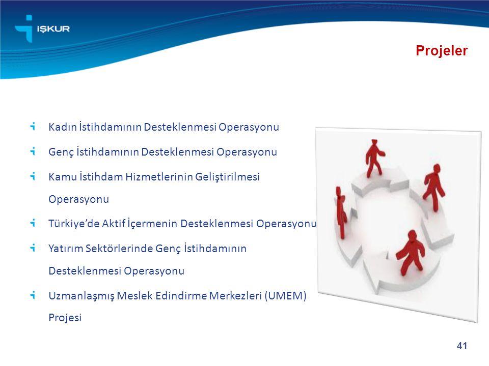 Projeler Kadın İstihdamının Desteklenmesi Operasyonu