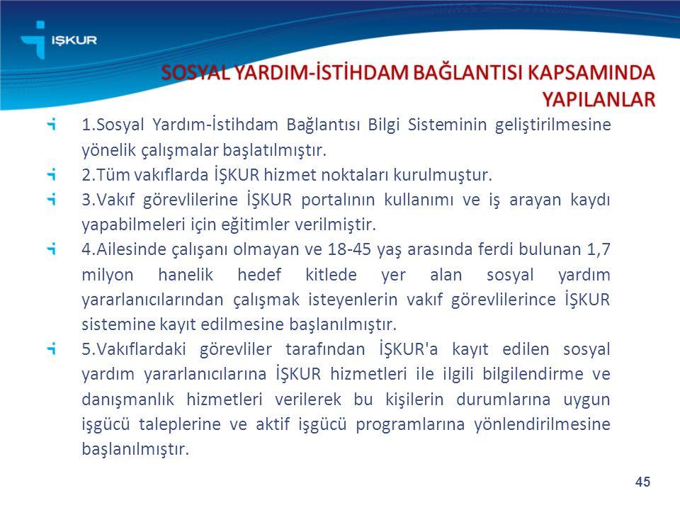SOSYAL YARDIM-İSTİHDAM BAĞLANTISI KAPSAMINDA YAPILANLAR
