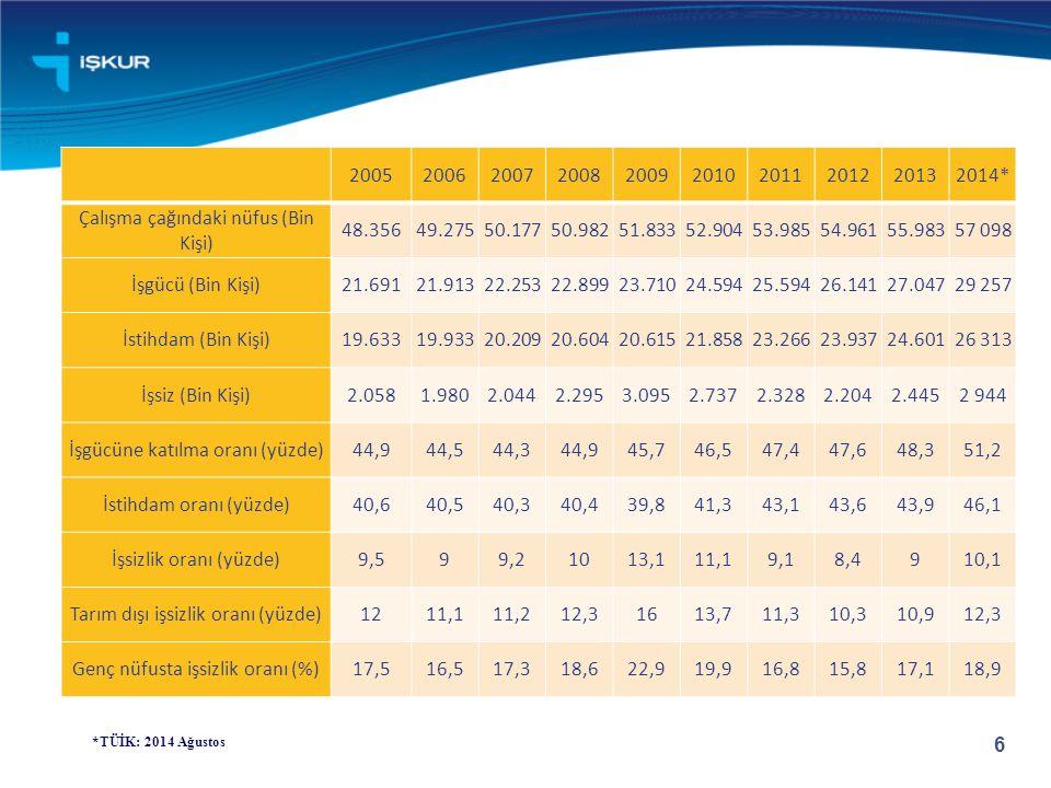 Çalışma çağındaki nüfus (Bin Kişi) 48.356 49.275 50.177 50.982 51.833