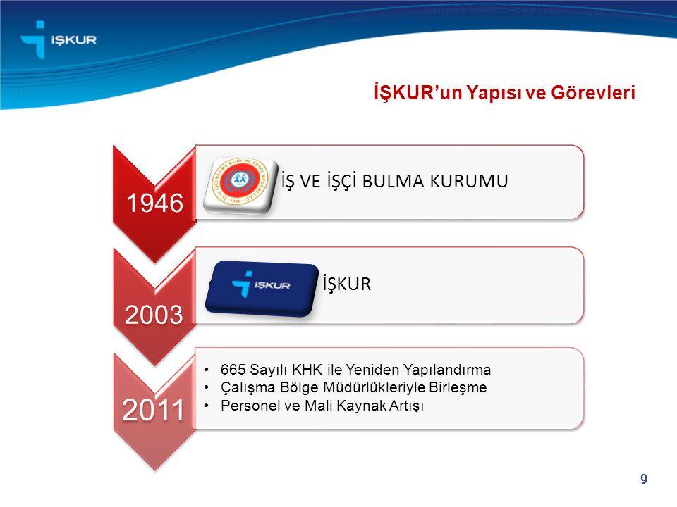 2011 1946 İŞ VE İŞÇİ BULMA KURUMU İŞKUR İŞKUR'un Yapısı ve Görevleri