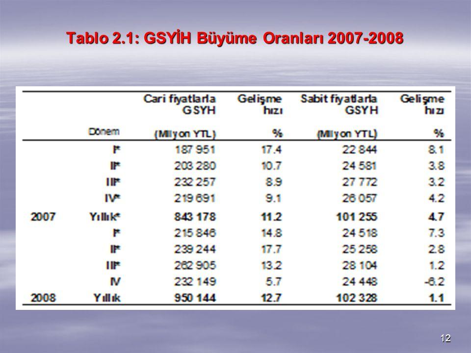 Tablo 2.1: GSYİH Büyüme Oranları 2007-2008