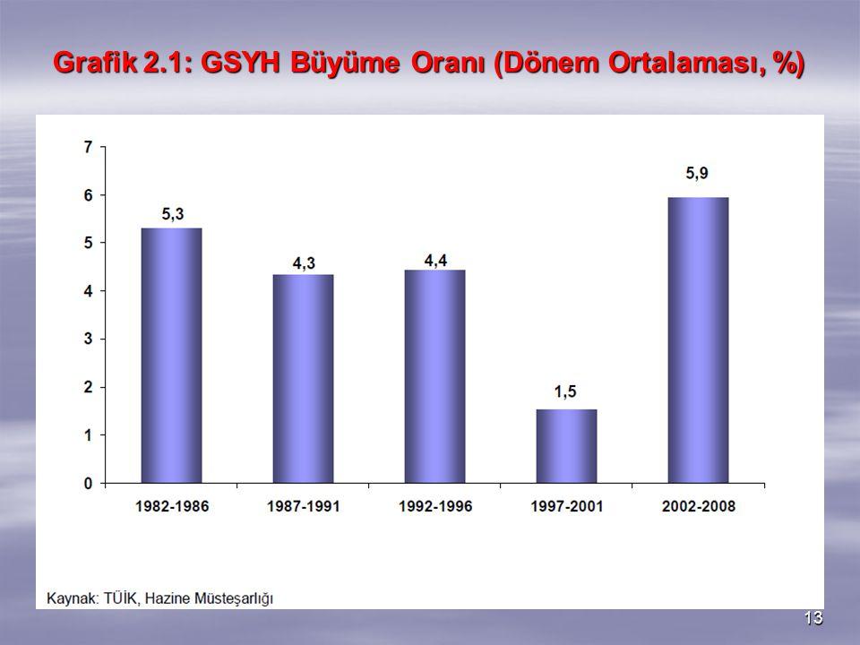 Grafik 2.1: GSYH Büyüme Oranı (Dönem Ortalaması, %)