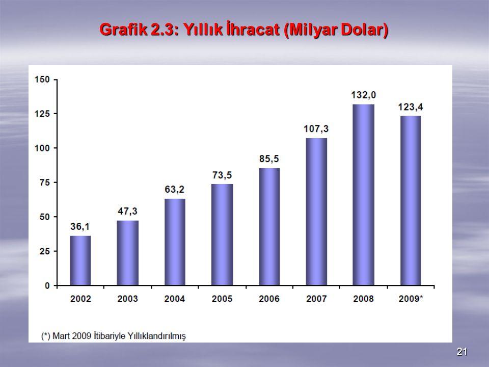 Grafik 2.3: Yıllık İhracat (Milyar Dolar)