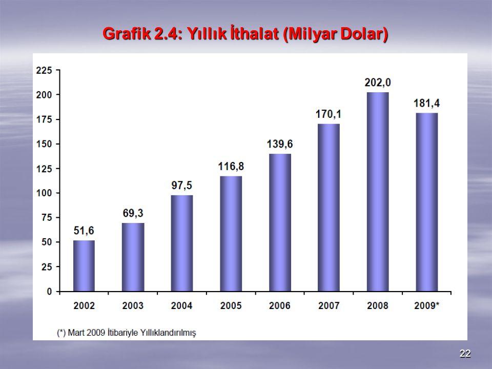 Grafik 2.4: Yıllık İthalat (Milyar Dolar)