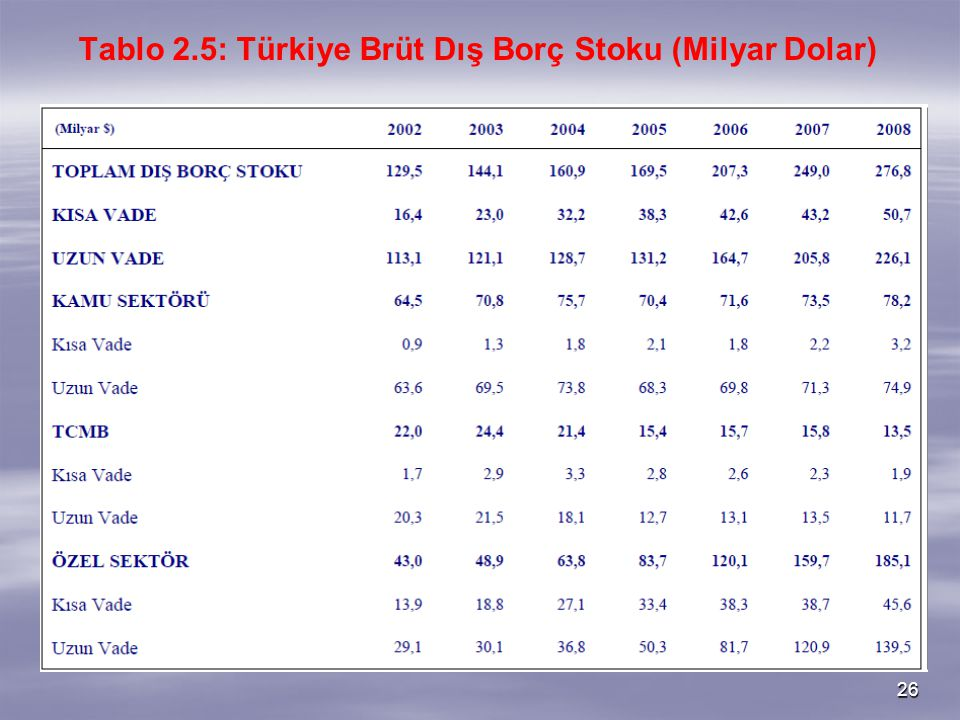 Tablo 2.5: Türkiye Brüt Dış Borç Stoku (Milyar Dolar)