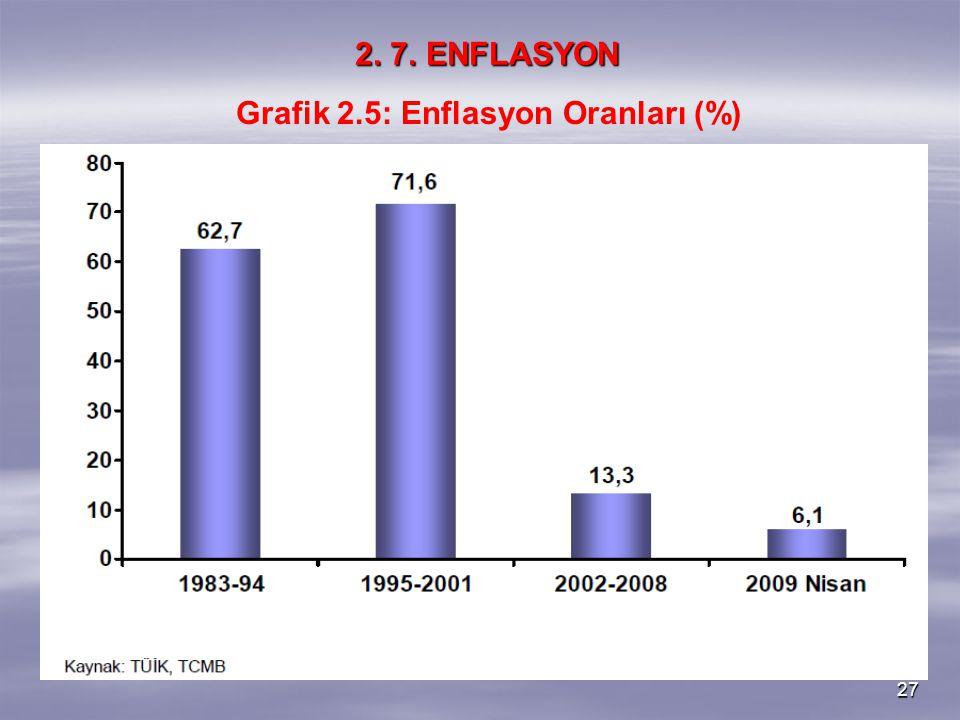 Grafik 2.5: Enflasyon Oranları (%)