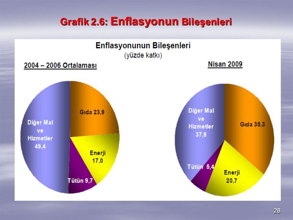 Grafik 2.6: Enflasyonun Bileşenleri