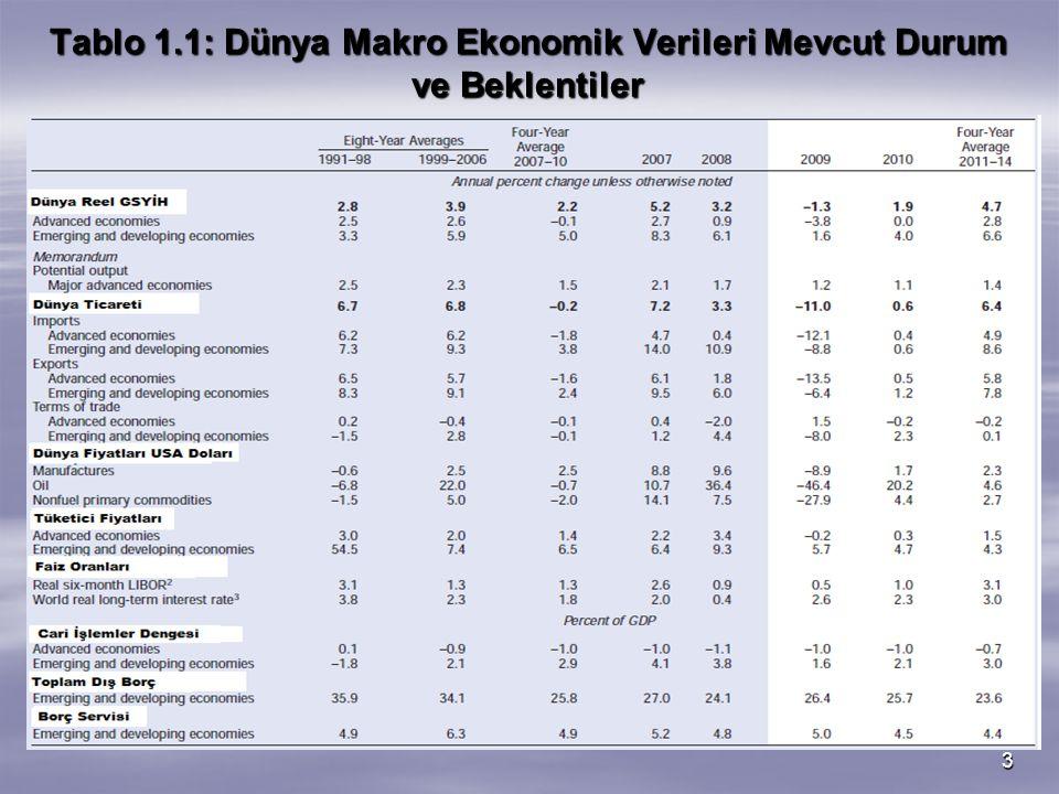 Tablo 1.1: Dünya Makro Ekonomik Verileri Mevcut Durum ve Beklentiler