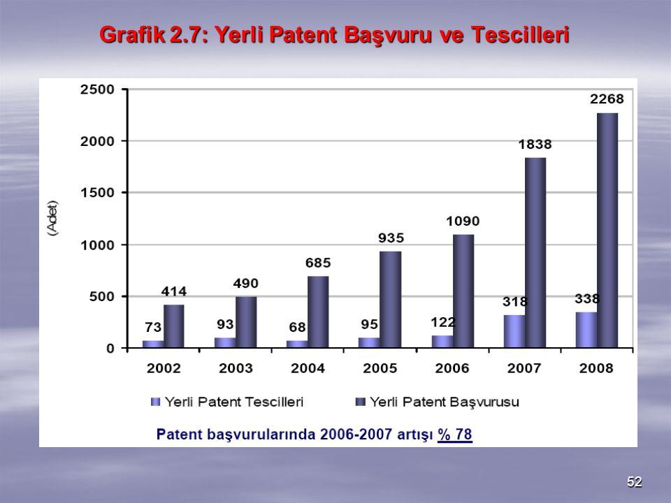 Grafik 2.7: Yerli Patent Başvuru ve Tescilleri