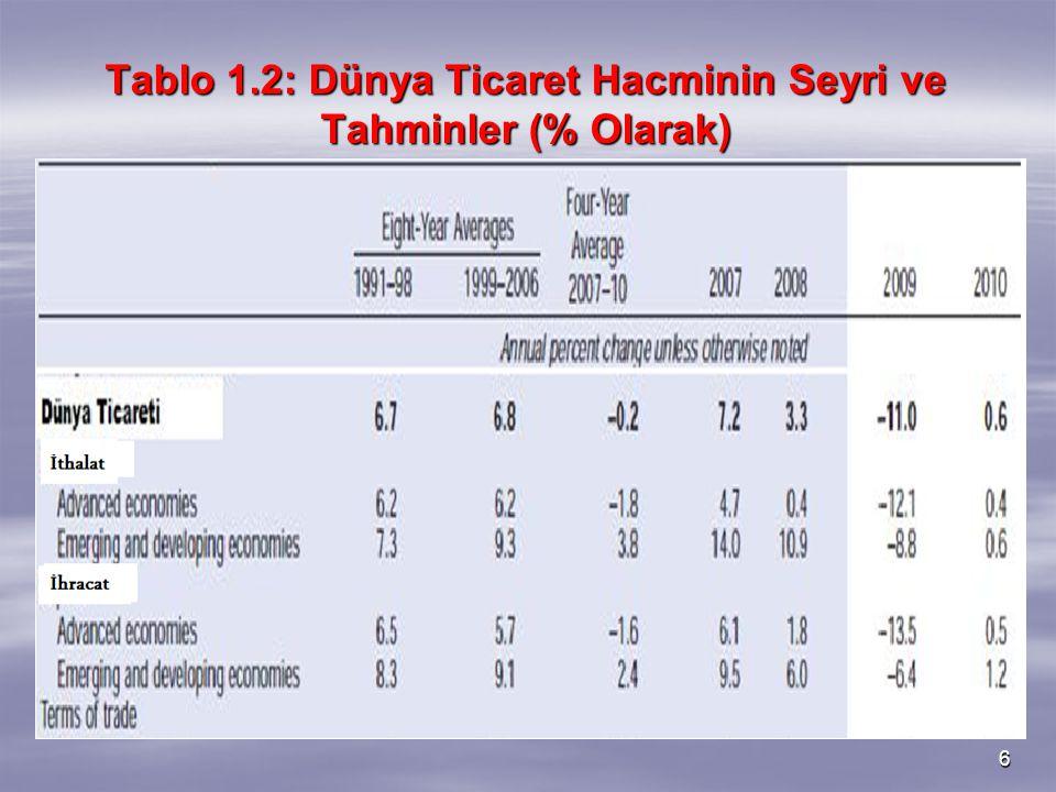 Tablo 1.2: Dünya Ticaret Hacminin Seyri ve Tahminler (% Olarak)