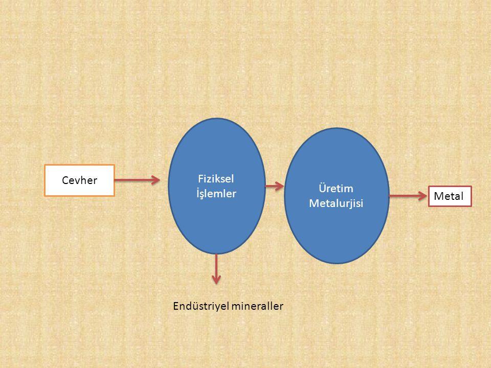 Fiziksel İşlemler Üretim Metalurjisi Cevher Metal Endüstriyel mineraller