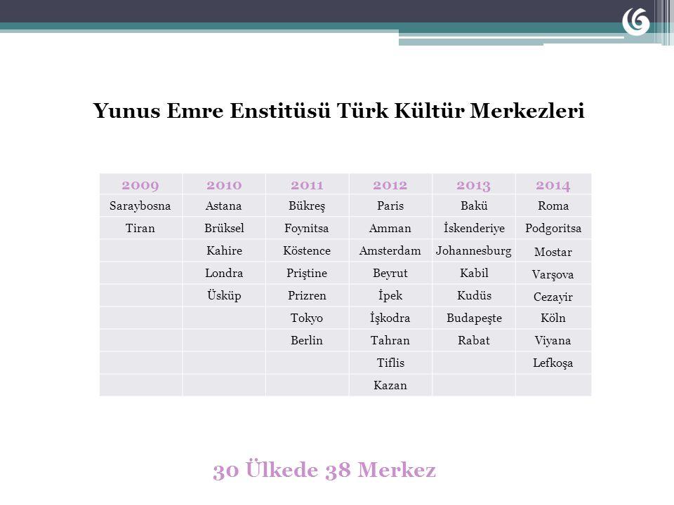 Yunus Emre Enstitüsü Türk Kültür Merkezleri