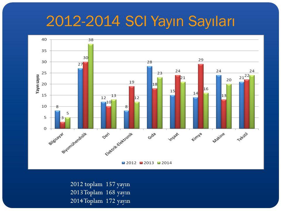 2012-2014 SCI Yayın Sayıları 2012 toplam 157 yayın