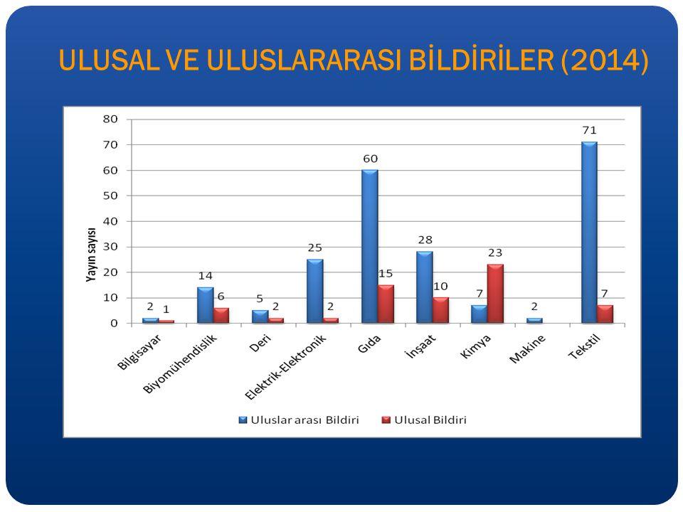 ULUSAL VE ULUSLARARASI BİLDİRİLER (2014)