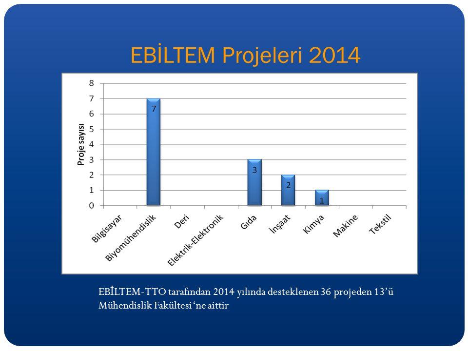 EBİLTEM Projeleri 2014 EBİLTEM-TTO tarafından 2014 yılında desteklenen 36 projeden 13'ü Mühendislik Fakültesi 'ne aittir.