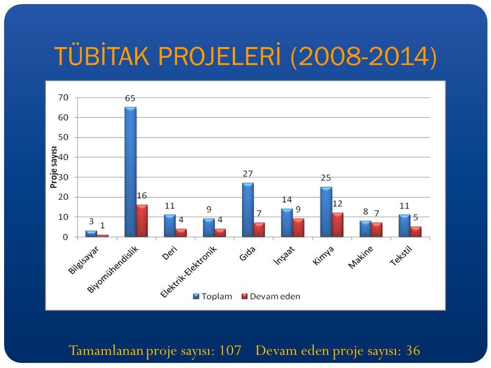 TÜBİTAK PROJELERİ (2008-2014) Tamamlanan proje sayısı: 107 Devam eden proje sayısı: 36