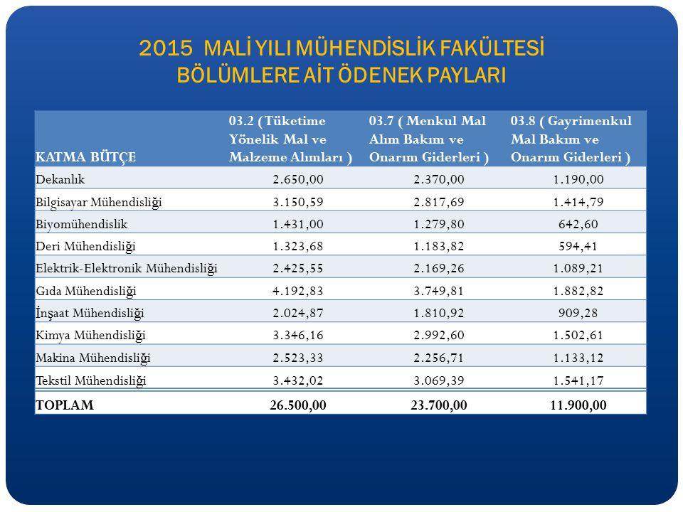 2015 MALİ YILI MÜHENDİSLİK FAKÜLTESİ BÖLÜMLERE AİT ÖDENEK PAYLARI