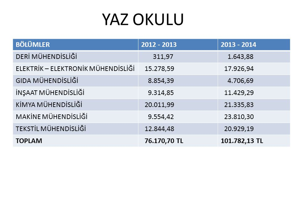 YAZ OKULU BÖLÜMLER 2012 - 2013 2013 - 2014 DERİ MÜHENDİSLİĞİ 311,97