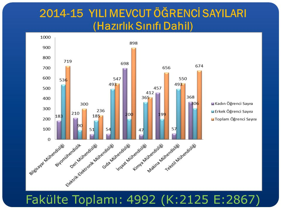 2014-15 YILI MEVCUT ÖĞRENCİ SAYILARI (Hazırlık Sınıfı Dahil)
