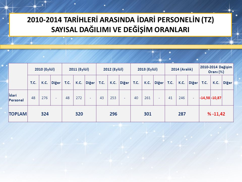 2010-2014 TARİHLERİ ARASINDA İDARİ PERSONELİN (TZ)