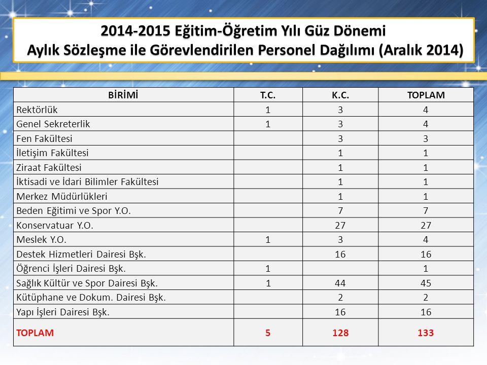 2014-2015 Eğitim-Öğretim Yılı Güz Dönemi Aylık Sözleşme ile Görevlendirilen Personel Dağılımı (Aralık 2014)