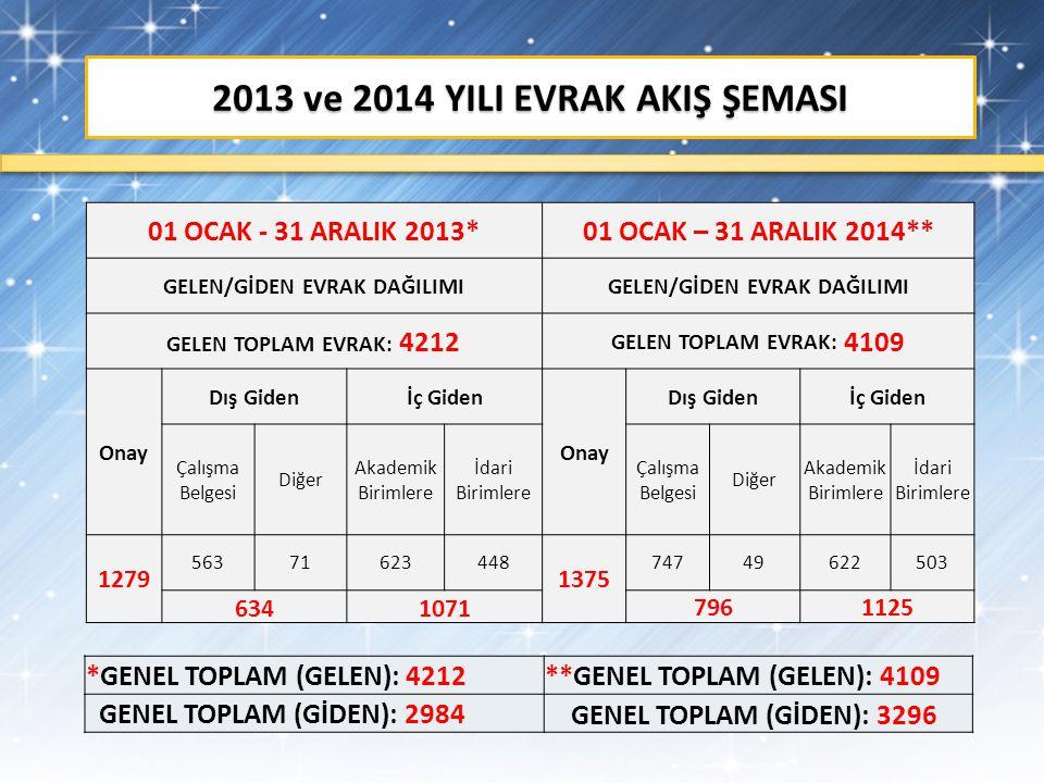 2013 ve 2014 YILI EVRAK AKIŞ ŞEMASI