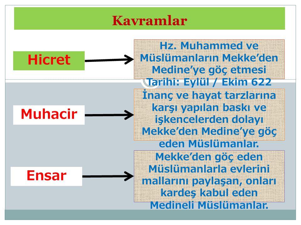 Hz. Muhammed ve Müslümanların Mekke'den Medine'ye göç etmesi