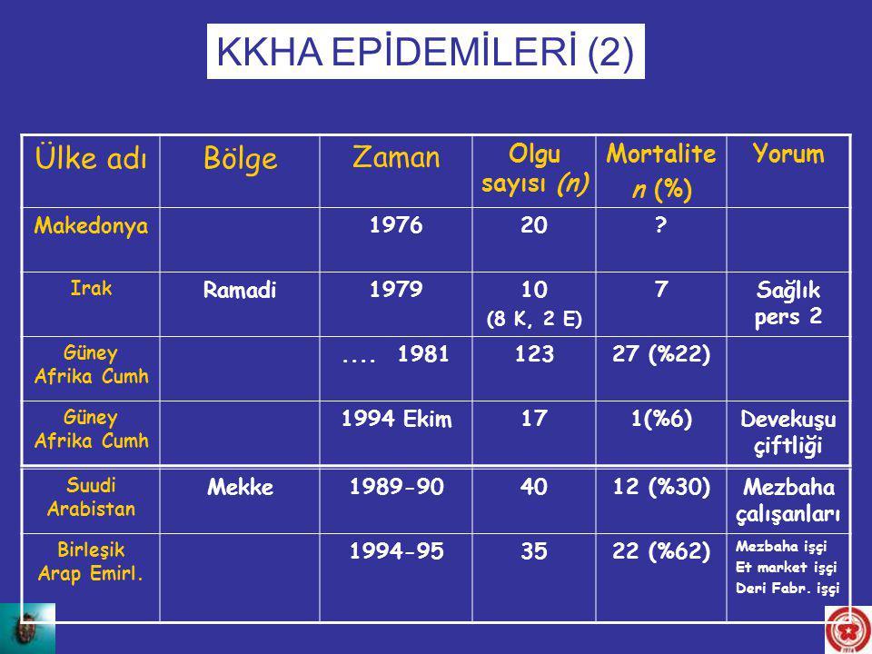 KKHA EPİDEMİLERİ (2) Ülke adı Bölge Zaman Olgu sayısı (n) Mortalite