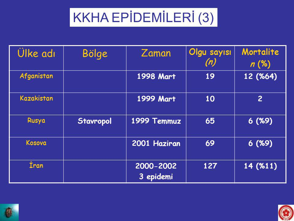 KKHA EPİDEMİLERİ (3) Ülke adı Bölge Zaman Olgu sayısı (n) Mortalite