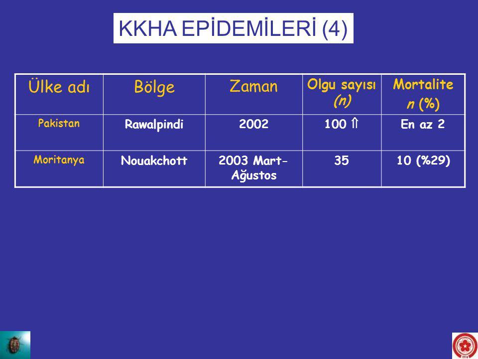 KKHA EPİDEMİLERİ (4) Ülke adı Bölge Zaman Olgu sayısı (n) Mortalite