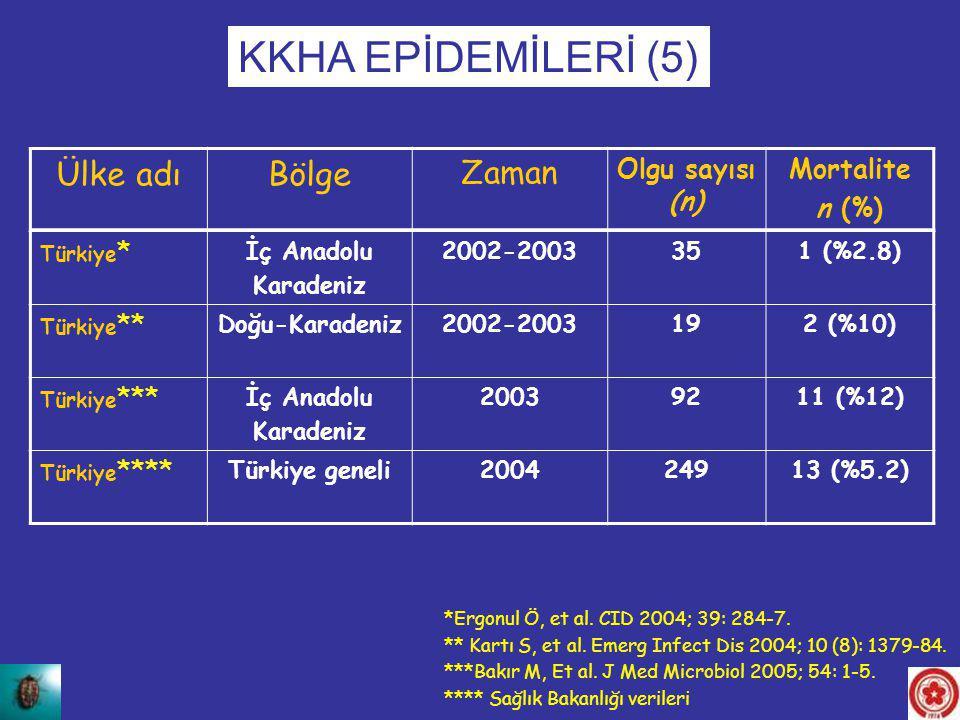 KKHA EPİDEMİLERİ (5) Ülke adı Bölge Zaman Olgu sayısı (n) Mortalite