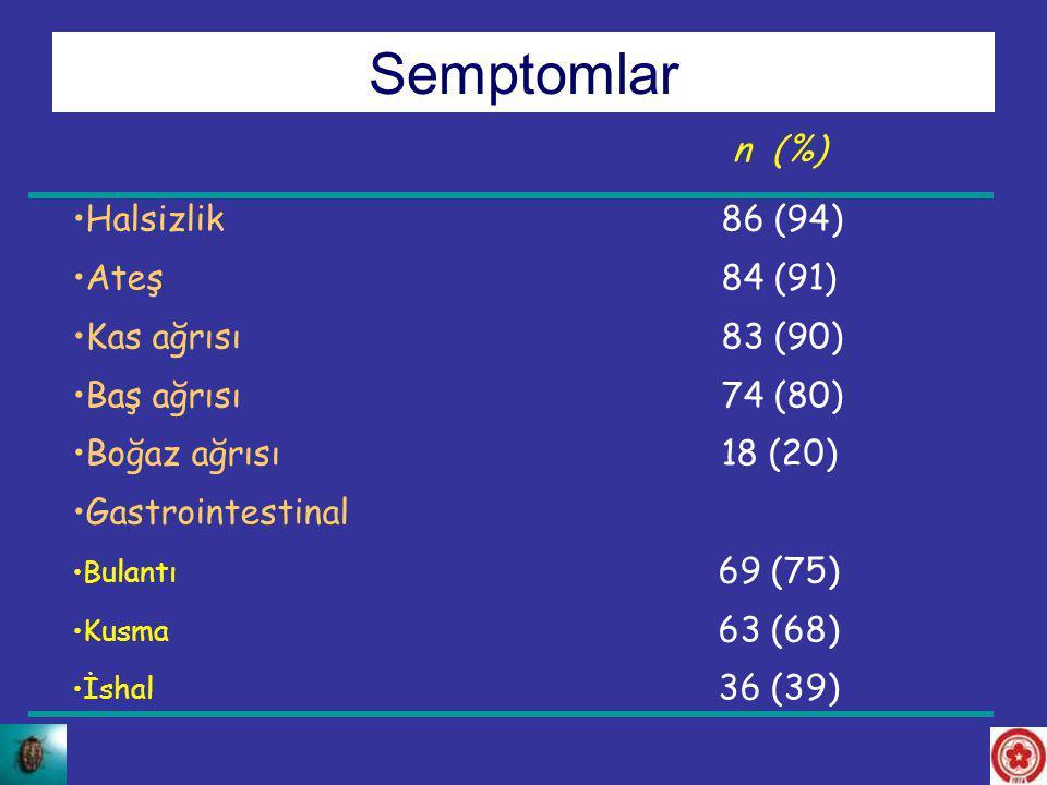 Semptomlar n (%) Halsizlik 86 (94) Ateş 84 (91) Kas ağrısı 83 (90)