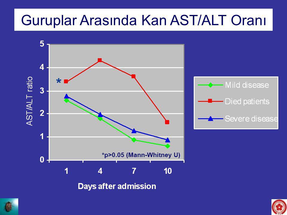 Guruplar Arasında Kan AST/ALT Oranı