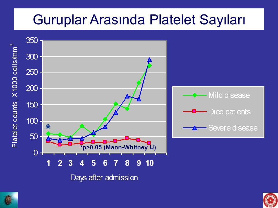 Platelet counts between the groups Guruplar Arasında Platelet Sayıları