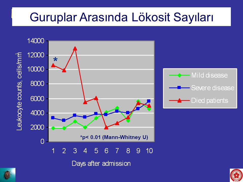 Leukocyte counts between the groups Guruplar Arasında Lökosit Sayıları