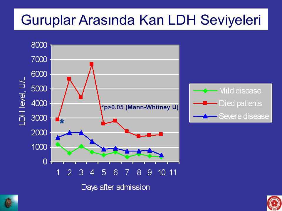 LDH levels between the groups Guruplar Arasında Kan LDH Seviyeleri