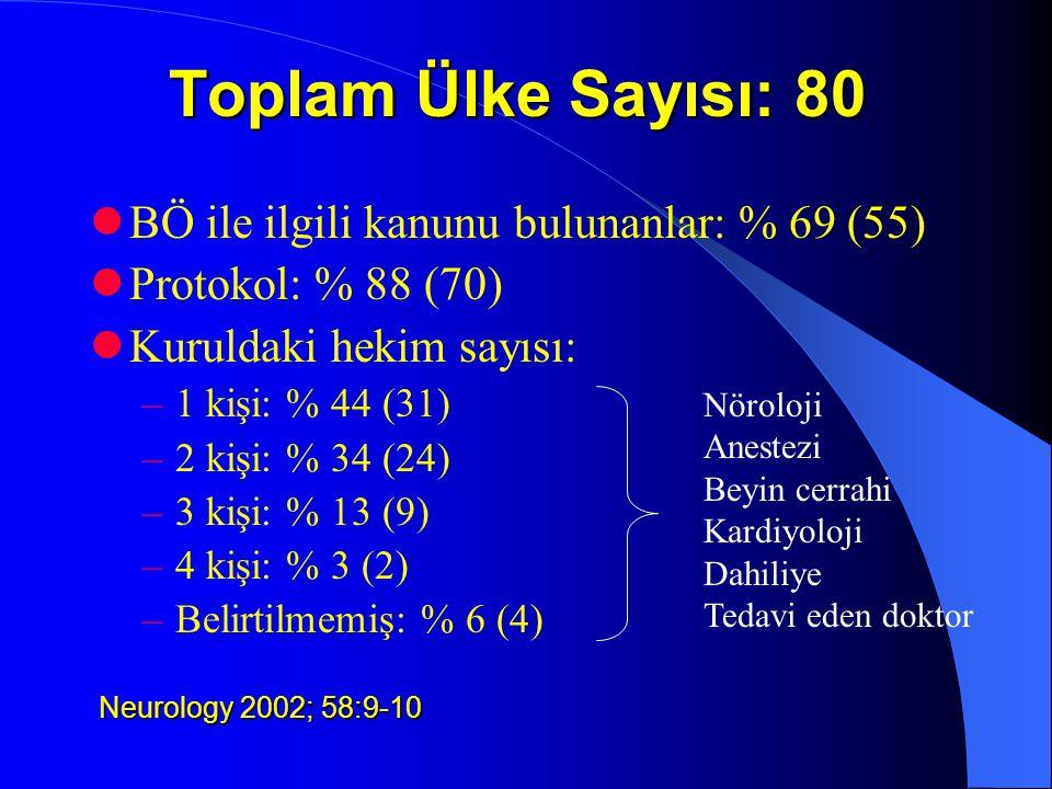 Toplam Ülke Sayısı: 80 BÖ ile ilgili kanunu bulunanlar: % 69 (55)