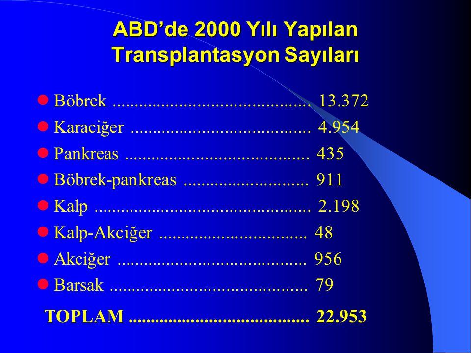 ABD'de 2000 Yılı Yapılan Transplantasyon Sayıları