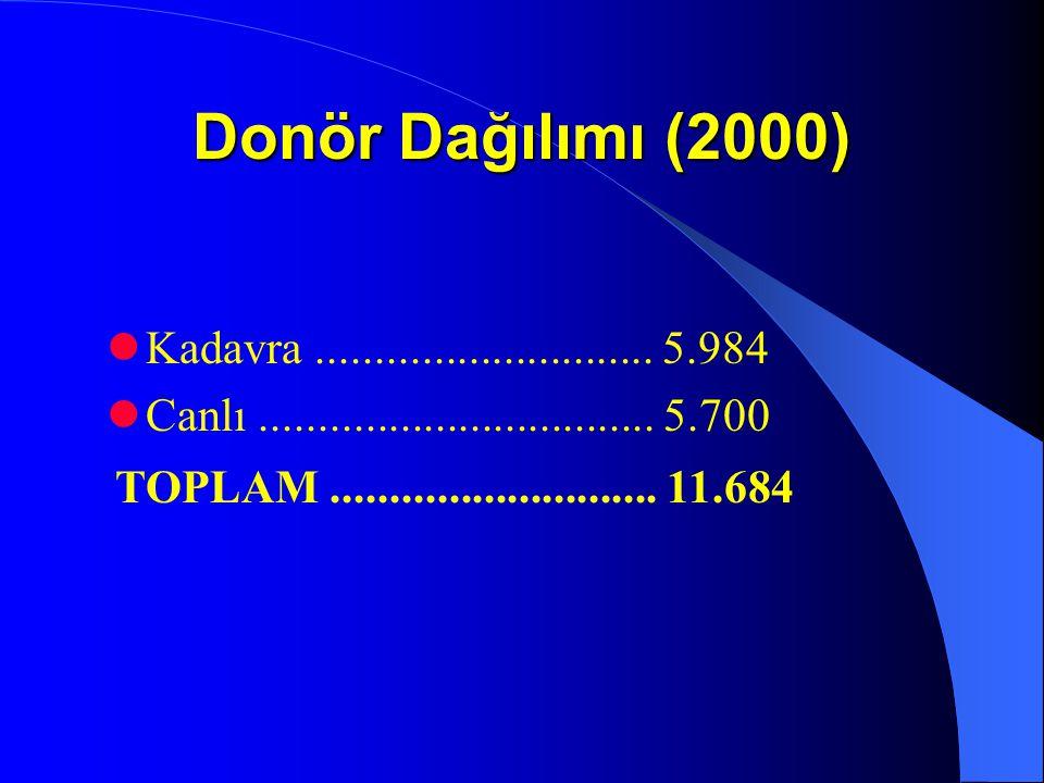 Donör Dağılımı (2000) Kadavra ............................. 5.984