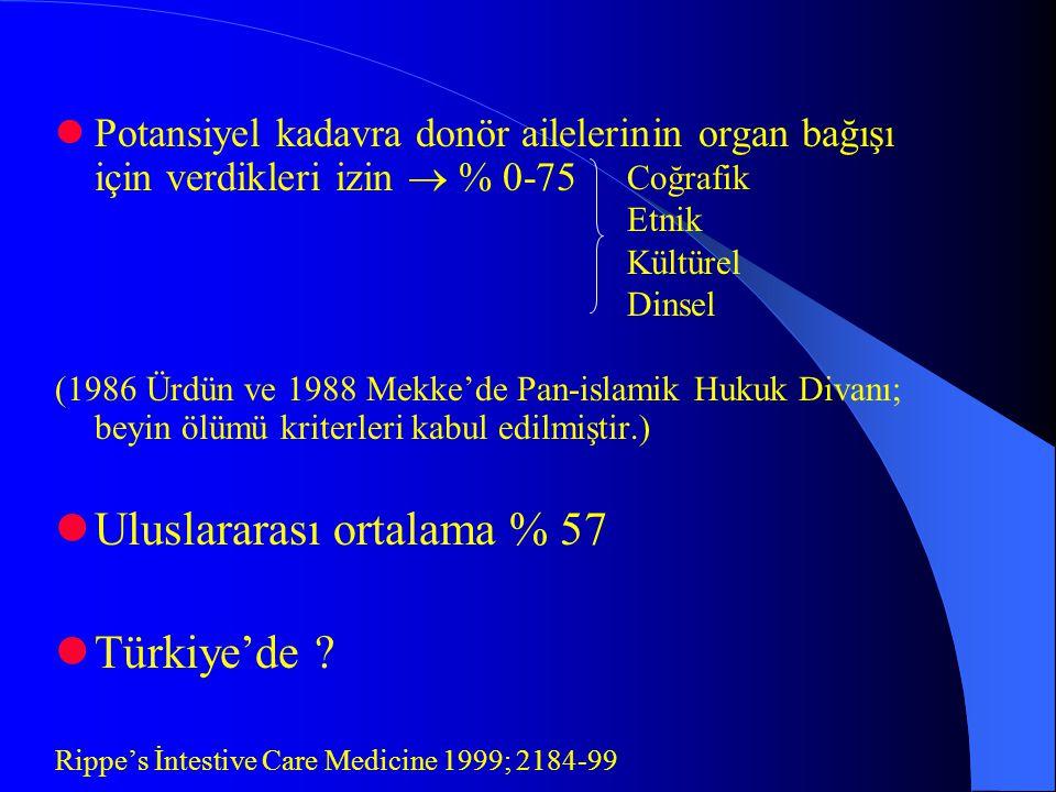 Uluslararası ortalama % 57 Türkiye'de