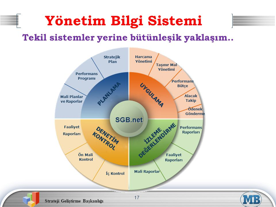 Yönetim Bilgi Sistemi Tekil sistemler yerine bütünleşik yaklaşım..