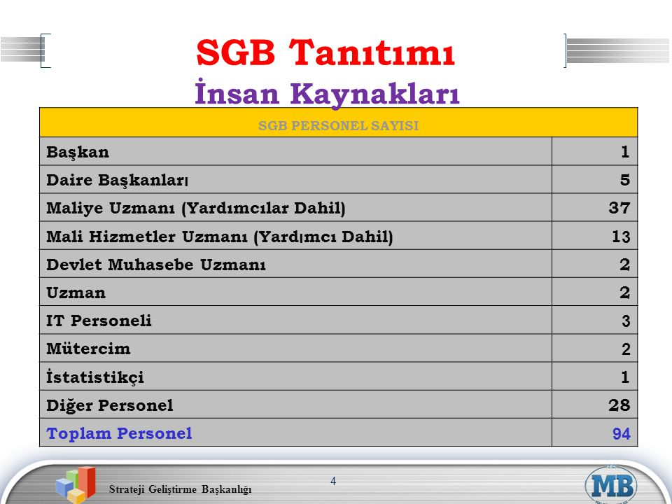 SGB Tanıtımı İnsan Kaynakları Başkan 1 Daire Başkanları 5