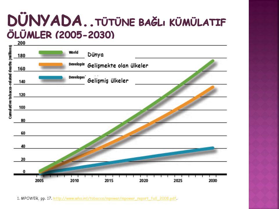DÜNYADA..Tütüne bağlı kümülatif ölümler (2005-2030)