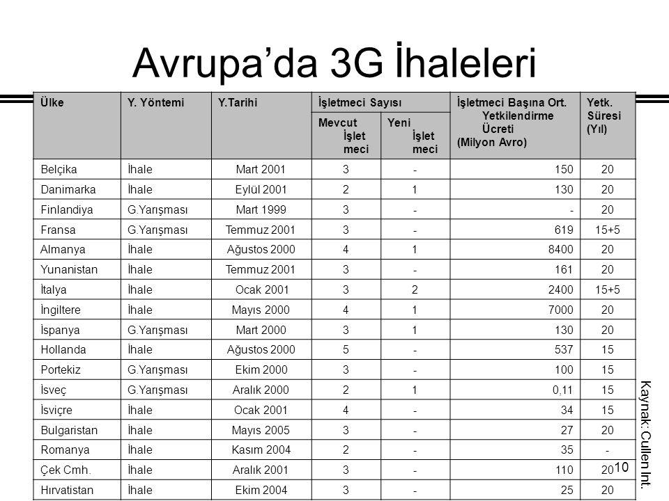 Avrupa'da 3G İhaleleri Kaynak: Cullen Int. Ülke Y. Yöntemi Y.Tarihi