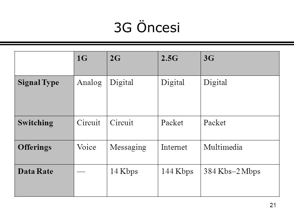 3G Öncesi 1G 2G 2.5G 3G Signal Type Analog Digital Switching Circuit