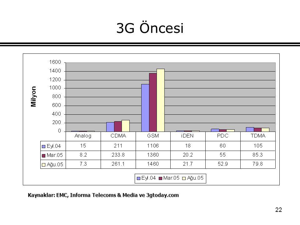 3G Öncesi Kaynaklar: EMC, Informa Telecoms & Media ve 3gtoday.com