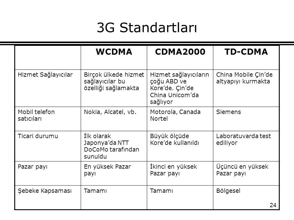 3G Standartları WCDMA CDMA2000 TD-CDMA Hizmet Sağlayıcılar