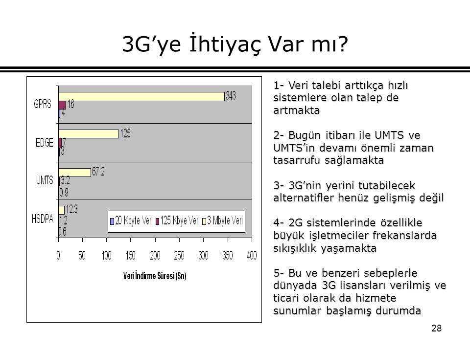 3G'ye İhtiyaç Var mı 1- Veri talebi arttıkça hızlı sistemlere olan talep de artmakta.